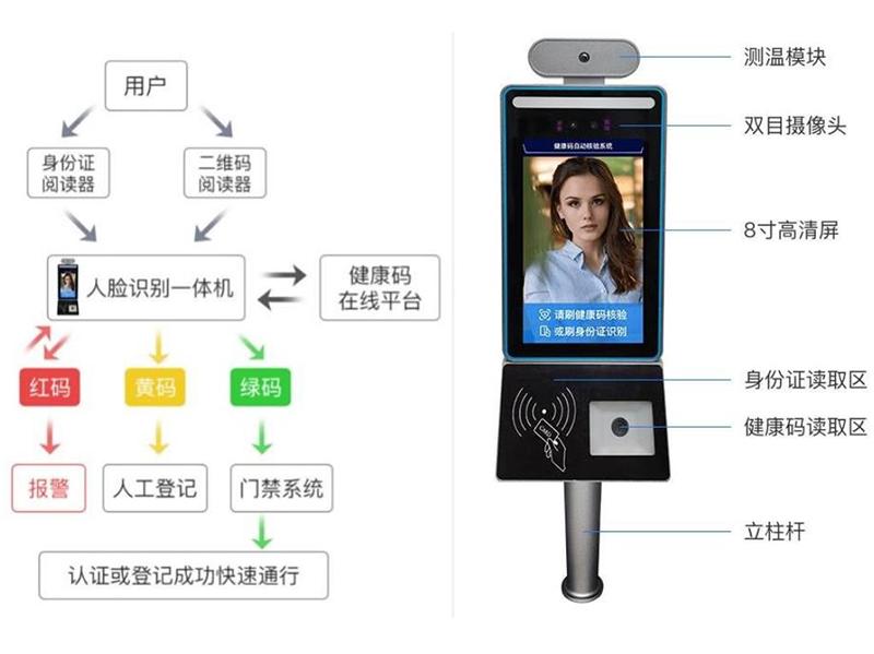 人脸测温身份证健康码核验一体机